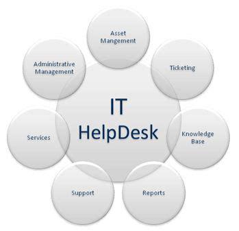 rosetta stone help desk 21 best it helpdesk images on pinterest desks office