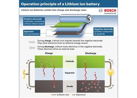 lithium ionen akku leitfaden lithium ionen akku sicherheit und pflege
