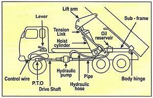 Kgm Hydraulic  Hydraulic Hoist For Dump Truck