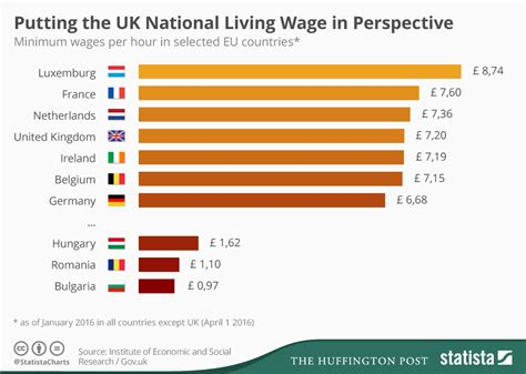 2020 Minimum Wage Uk by Chart Uk National Living Wage Compared To Minimum Wages
