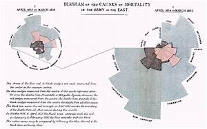 A Brief History Of Infographics And Data Visualization