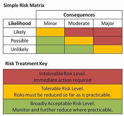 Risk Matrix Simple Assessment Template Analysis Qualitative