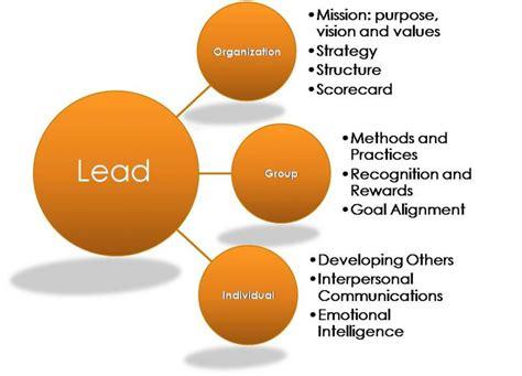 quotes  organizational leadership  quotes