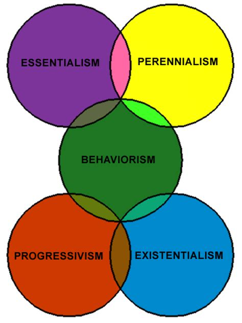 overview  educational philosophies