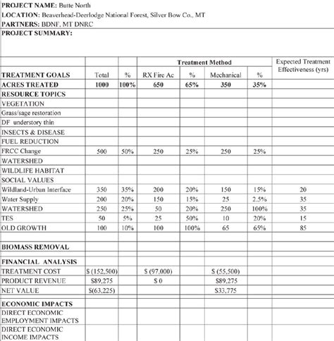 nyc high school report card template working prototype for a forest health restoration report