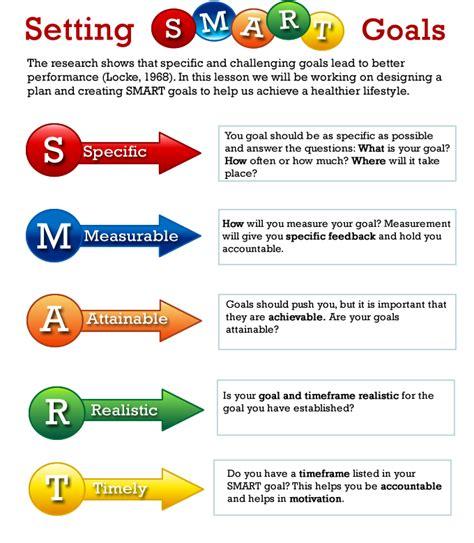smart goal setting smart goal settings jyler