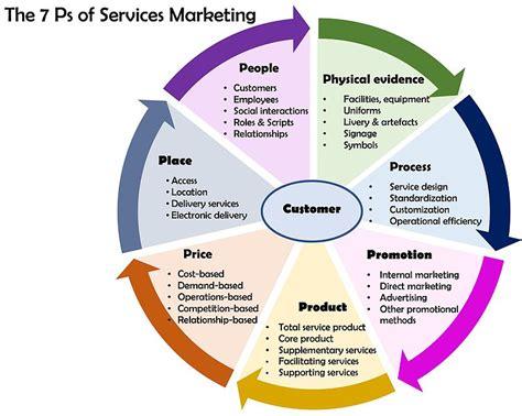 marketing service 4p plus 3 the new marketing fundamentals