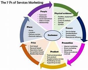 4P Plus 3: The New Marketing Fundamentals