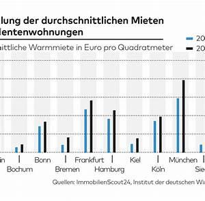 Wohnen In Deutschland : so teuer wohnen studenten in deutschen gro st dten welt ~ Markanthonyermac.com Haus und Dekorationen