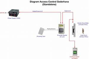 Technoray  Blok Diagram Access Control