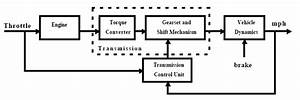 Modeling An Automatic Transmission Controller