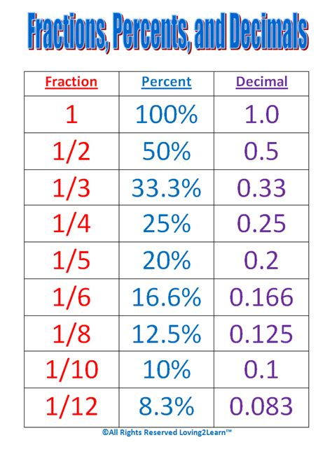 Maths Help Conversion Chart For Fractions, Percentages And Decimals Numerator Denominator
