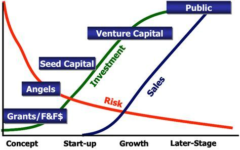 Angel seed or venture capital investors   Stage of