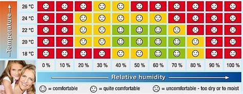 come misurare l umidit 224 in casa soluzioni a basso costo