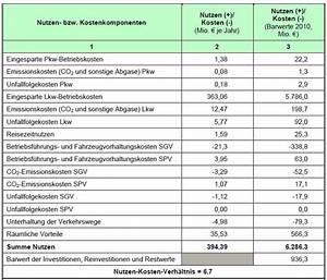 Kosten Nutzen Rechnung : feste fehmarnbeltquerung bau des l ngsten absenktunnels ~ Lizthompson.info Haus und Dekorationen