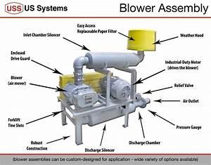 Industrial Blower Package