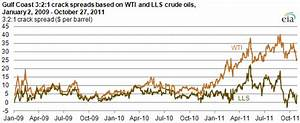 Crude Oil Supply Chart 3 2 1 Crack Spreads Based On Wti Lls Crude Oils Have