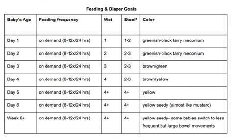 breastfed baby stool chart basics is your baby getting enough