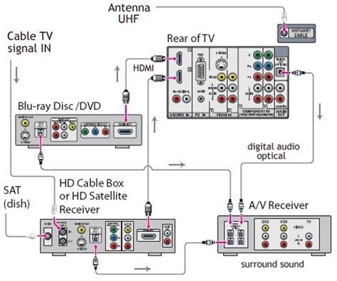 Diagram For Hooking Up A Samsung Surround Sound To A Dish Network Receiver by No Signal When Connecting Tv Using Set Top Box Fixya