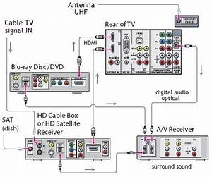 Hook Up Dvd Player To Charter Cable Box