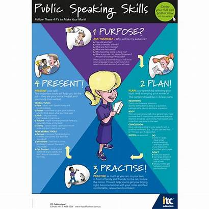 Speaking A1 Skills Poster Posters Itc