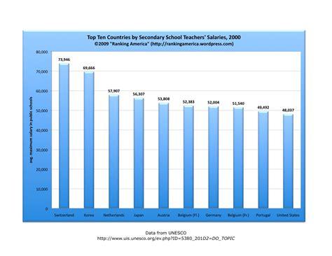 education ranking america page 6 559 | chart of secondary teachers salariesxlsx