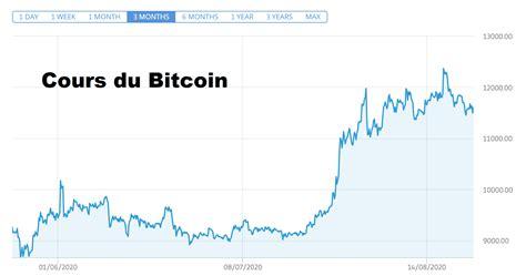(обновлено 12 may 2021 04:49:01 utc+00:00). Le cours du Bitcoin au-dessus des 11600 USD