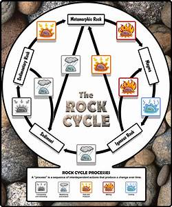 Rock Cycle Diagram  No Animation
