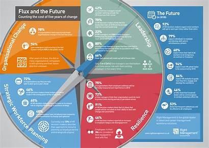 Report Flux Vuca Workforce Adaptable Future Employees
