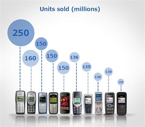 most sold phone top selling mobile phones of all time