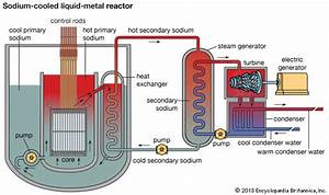 Image Gallery nuclear energy diagram