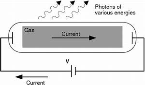 savvy chemist Ionization Energy 1 Definition and how