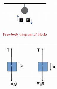 28 Atwood Machine Free Body Diagram