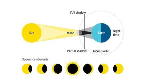 Bulan membutuhkan waktu 29,53 hari untuk bergerak dari satu titik oposisi itulah beberapa proses terjadinya gerhana bulan ini dari awal hingga akhir. Bagaimana Terjadinya Gerhana Bulan ~ Ruana Sagita