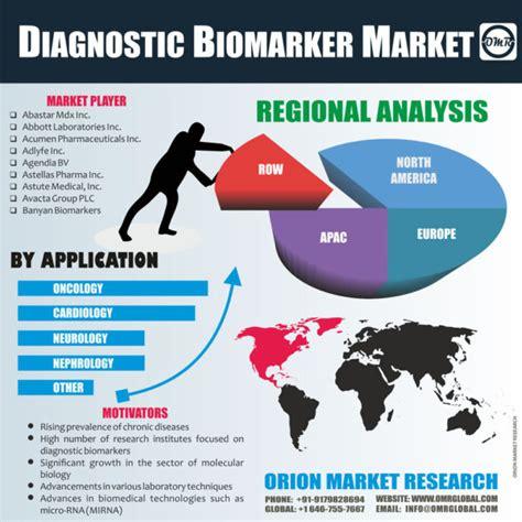 diagnostic biomarker market size forecast