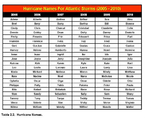 Chimp Challenges Experts For 2010 Hurricane Season