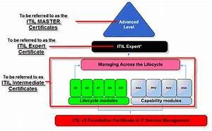 Itil V3 Certification Scheme
