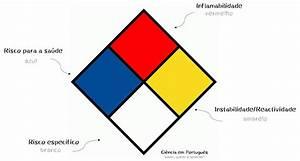 Diagrama De Hommel  U2013 Ci U00eancia Em Portugu U00eas