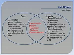 Piaget And Vygotsky Venn Diagram