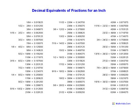 Math Measurements by Fractions Worksheets Printable Fractions Worksheets For