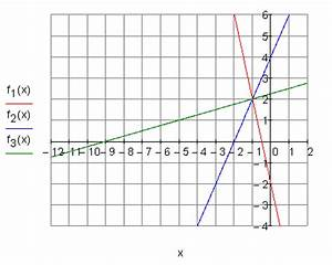 Lineare Funktionen Steigung Berechnen : l sungen lineare funktionen teil xiii ~ Themetempest.com Abrechnung