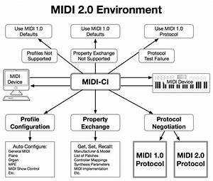Midi Manufacturers Association  Mma  Adopts Midi