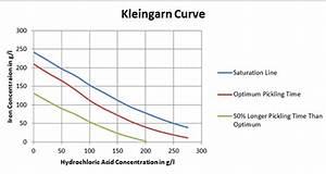 The Kleingarn Curve
