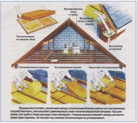 Вентиляция жилых домов с теплым чердаком . авок
