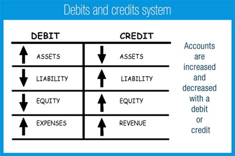 In Accounting Why Do We Debit Expenses And Credit