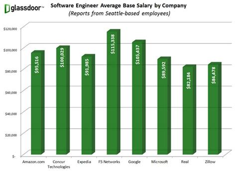 glass door salaries chart who pays the most in seattle for software engineers