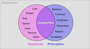 Elements  Principles Like A Venn With Composition In Middle