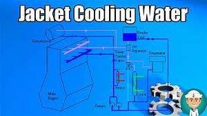 Jacket Cooling Water System