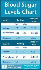 normal glucose levels count normal blood sugar levels