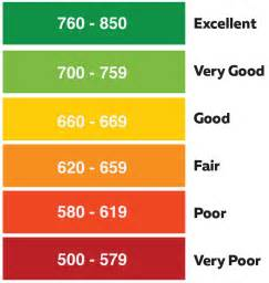 FICO Credit Score Rating Chart